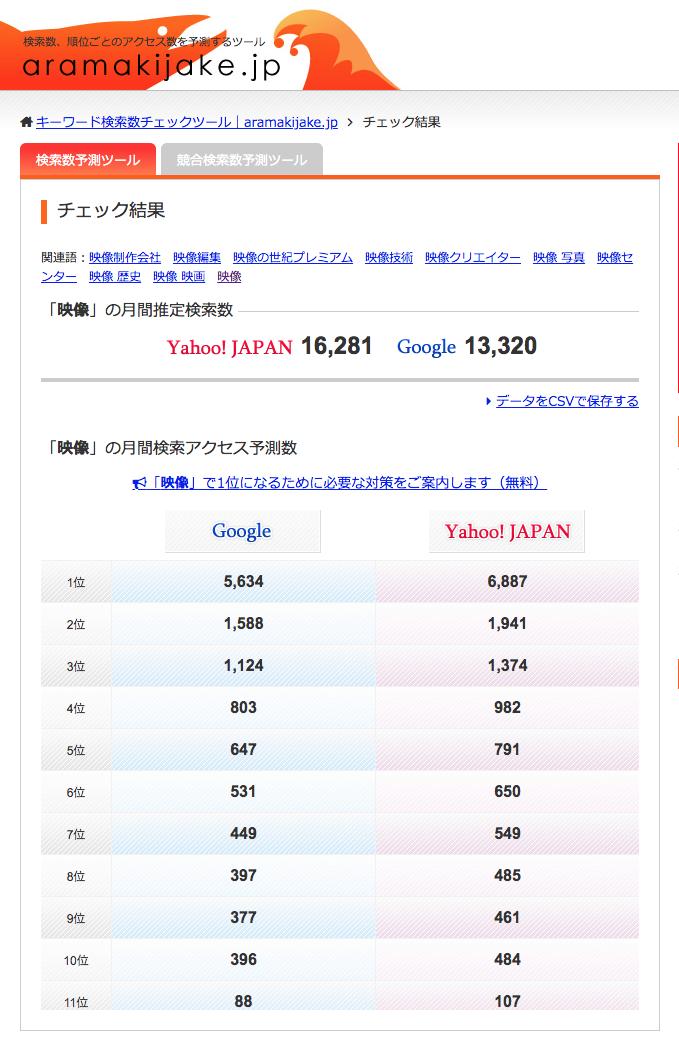 選定したビデオキーワードの検索ボリュームを調べる