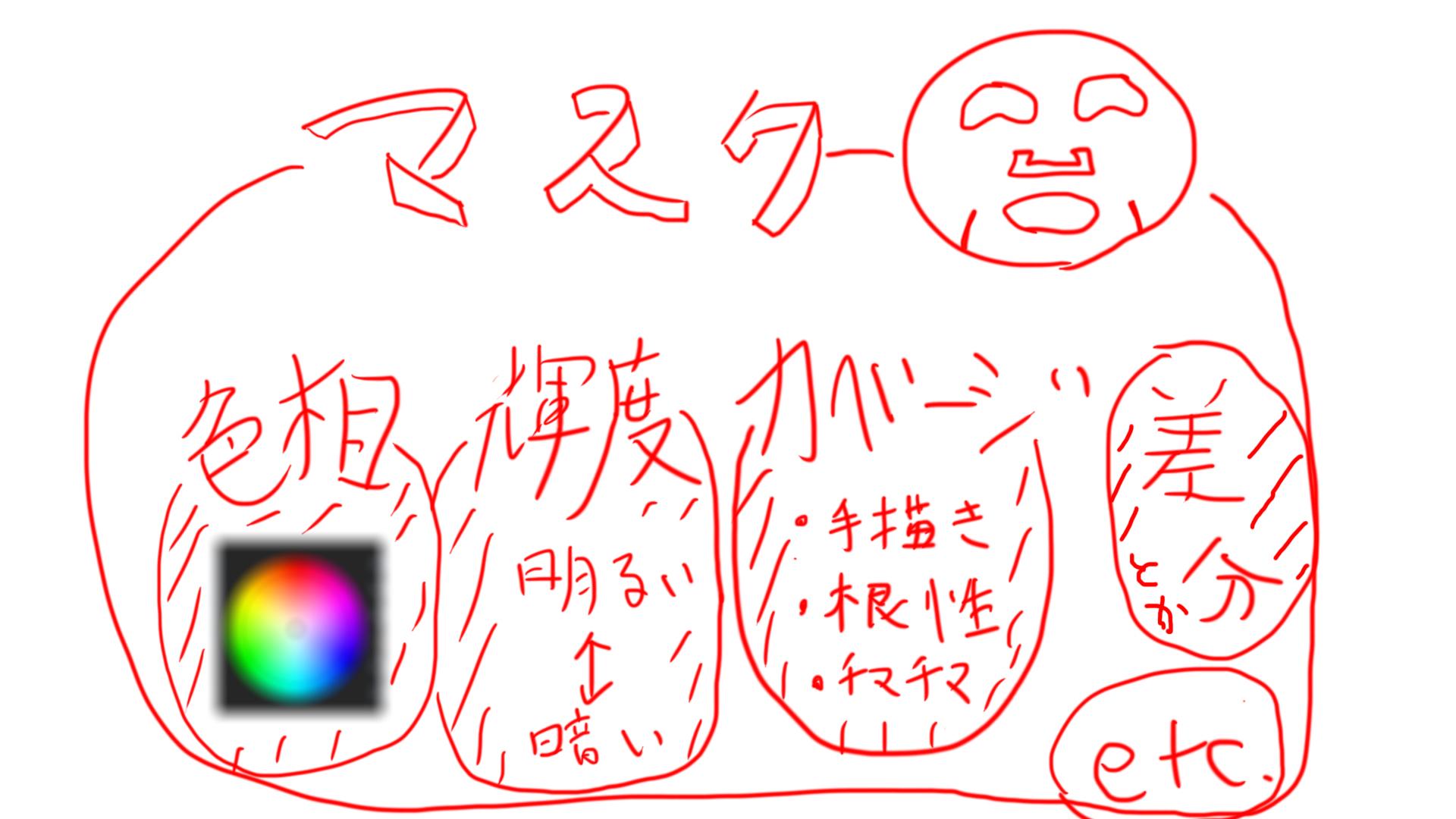 映像動画制作における「マスク」の解説図